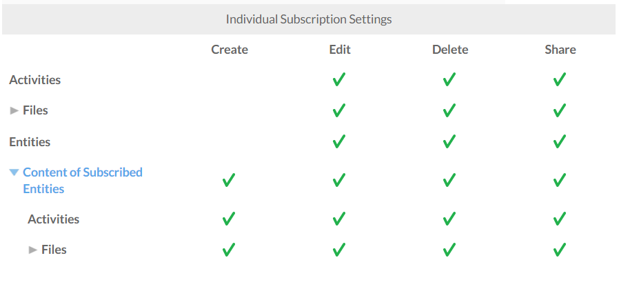 The individual subscription settings