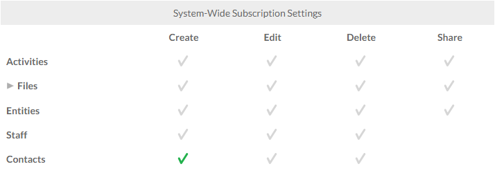 System-wide subscrition settings with Contacts checked in the Create column.